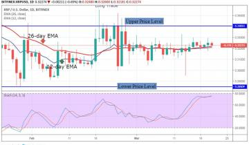 XRP Price Analysis – March 21