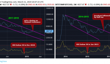 Bitcoin Price Charts Echo Pattern Seen Before Bull Reversal of 2015