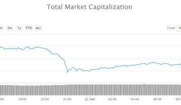 Crypto Market Wrap: IOTA Ignoring Pullback, Adds 13% on Payment App Addition