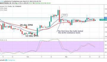 Ethereum (ETH) Price Analysis – March 22
