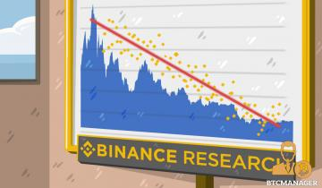 Unit of Denomination Affects Crypto Correlation, Says Binance