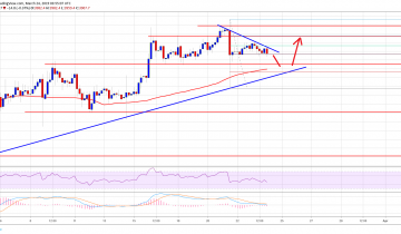 Bitcoin (BTC) Price Still In Strong Uptrend, Buying Dips Favored