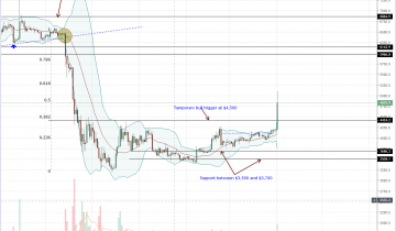 Bitcoin (BTC) Prices Explode after Fools Day with Zero Fundamentals