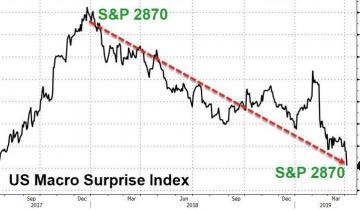 Credit, Curves & Crypto Jump As Stocks Shrug Off Dismal Data Dump