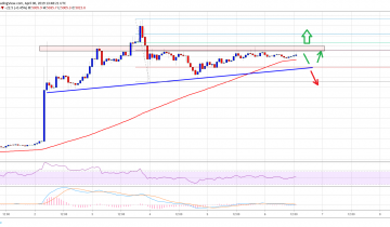 Bitcoin (BTC) Price Approaching Next Key Break, RVN and LRC Up 10%