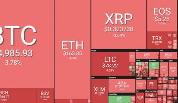 Sea Of Red: Altcoins Dump As Crypto Markets Shed $18 Billion