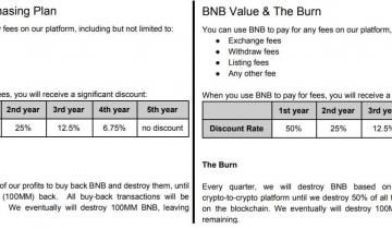 Binance Updates White Paper to Reword Section on Quarterly Manipulations with BNB
