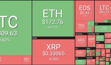 Bitcoin Holds Over $5,300 as Top Altcoins See Mixed Signals