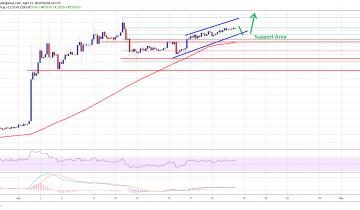 Bitcoin (BTC) Price Hesitates But More Upsides Seem Likely