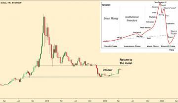 Bitcoin Price Retesting Mean Levels Per Behavioral Finance – Bullish?