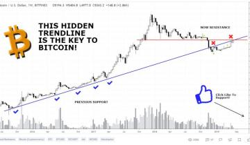 If History Repeats, The Bitcoin (BTC) Bottom Really Is In: Analyst