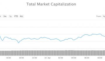 Crypto Market Wrap: Altcoins Start to Slide While Bitcoin Holds Gains