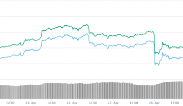 Bitcoin Pushes Over $5,300 as Most Top Cryptos See Gains