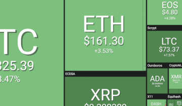 Crypto-market Upadate: Bitcoin [btc] And Altcoins, Eth, Ltc, Bch, Xrp All In Green