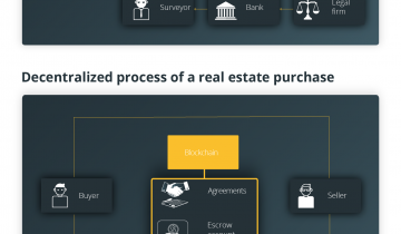 Barclays and RBS Have Reduced the Real Estate Transaction Process Four Times: Who Benefits?