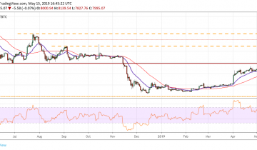 Bitcoin, Ethereum, Ripple, Bitcoin Cash, Litecoin, EOS, Binance Coin, Stellar, Cardano, TRON: Price Analysis May 15