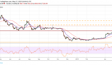 Bitcoin, Ethereum, Ripple, Bitcoin Cash, Litecoin, EOS, Binance Coin, Stellar, Cardano, TRON: Price Analysis May 17