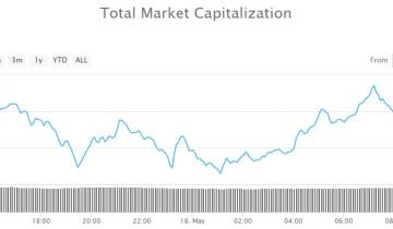 Crypto Market Wrap: Correction Cools Off But May Not Be Over Yet