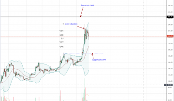 Engineering Giant Bosch Trials Ethereum Tech as ETH Retraces 5%
