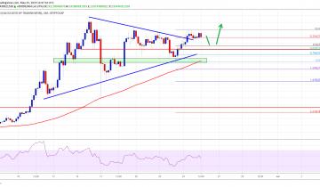 Crypto Market Remains Strong: Bitcoin Cash, BNB, EOS, TRX Price Analysis