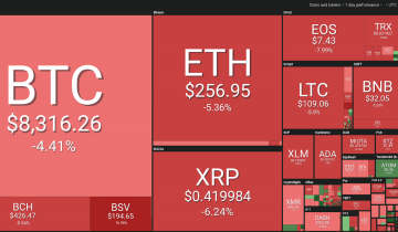 Most Major Coins See Red as Market Corrects Downward, Gold in the Green