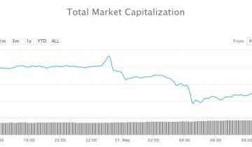 Crypto Avalanche Continues as Bitcoin Correction Concerns Mount