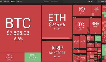 Bitcoin Drops Below $8K, Stocks See Volatility Amid Global Trade Tensions