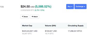 Bitcoin clone Bitcoin 2 Surges 5000%