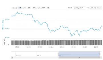 Crypto Market Wrap: Red Monday as Altcoin Selloff Accelerates