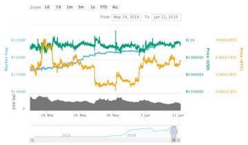 $150 Million in Freshly Printed Tether To Cause Bitcoin Price to Surge