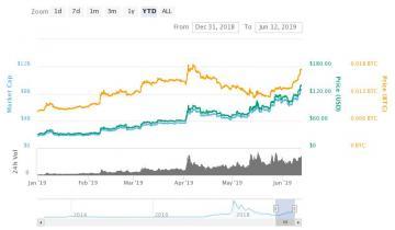 Litecoin Price Nears 600% Returns, But Beware of the Potential 73% Pre-Halving Plummet