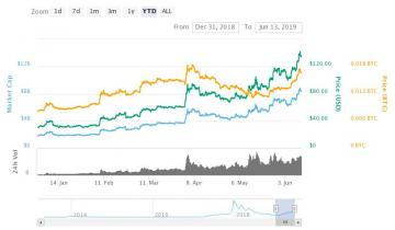 Google Trends May Help Crypto Traders Spot Pre-Halving Litecoin Rally Top