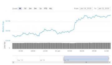 $10 Billion Flows Back into Crypto Markets Despite Binance FUD