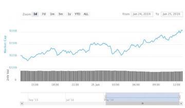 Bitcoin Hits New 2019 High as Crypto Markets Top $335 Billion