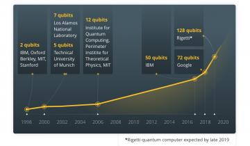 Quantum Computing Vs. Blockchain: Impact on Cryptography