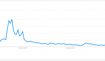 These Are The Cities Googling 'Bitcoin' as Interest Hits 17-Month High