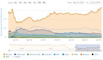 Bitcoin Dominance Growing — What It Could Mean for Altcoins