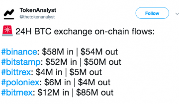 BTC Outflow on BitMEX Exceeded Inflow by $73M: TokenAnalyst