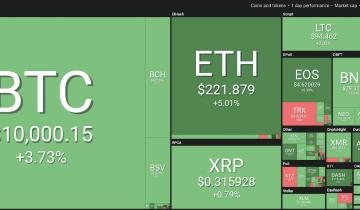 Crypto Markets Report Gains, Bitcoin Trades Near $10,000 Mark