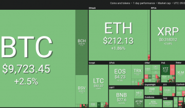Crypto Markets See Second Day of Green, Bitcoin Above $9,700
