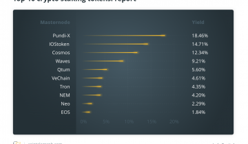 Top Staking Projects of the Crypto World Today: Report
