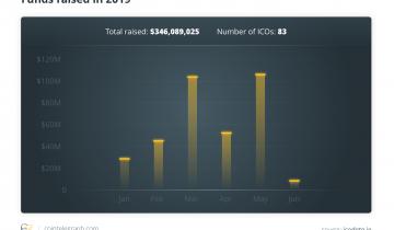 Crypto Startups Still Raising Millions in Capital Despite ICO Decline