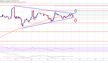 Bitcoin (BTC) Price Approaching Next Crucial Break: $11,500 Holds Key