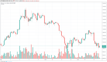 Bitcoin Fear & Greed Plunges to Lowest Value as BTC Loses $10,000: Bounce Incoming?