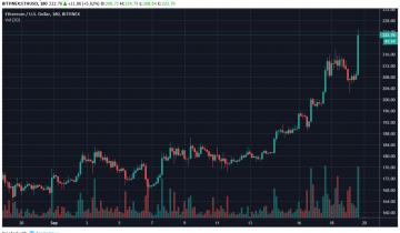 Ethereum Rockets Higher By 10% In Wake of $500 Bitcoin Flsah Crash