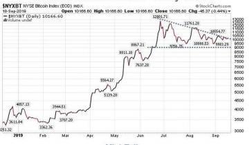 "Is ""Bitcoin Thursday"" Coming?"