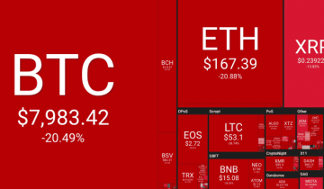 Weekly Price Analysis: Coins Bleed Heavily As Panic Grips The Crypto Market