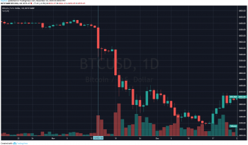 Throwback! One Year Ago, 50% Bitcoin Price Dump to $3,000 Began