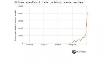 Chainalysis Says BitForex Trading Volumes Could Be Fake