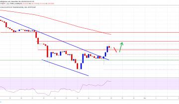 Crypto Market & Bitcoin Smash Resistance: BNB, BCH, LTC, EOS Analysis